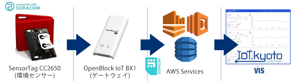 IoT STARTER PACK