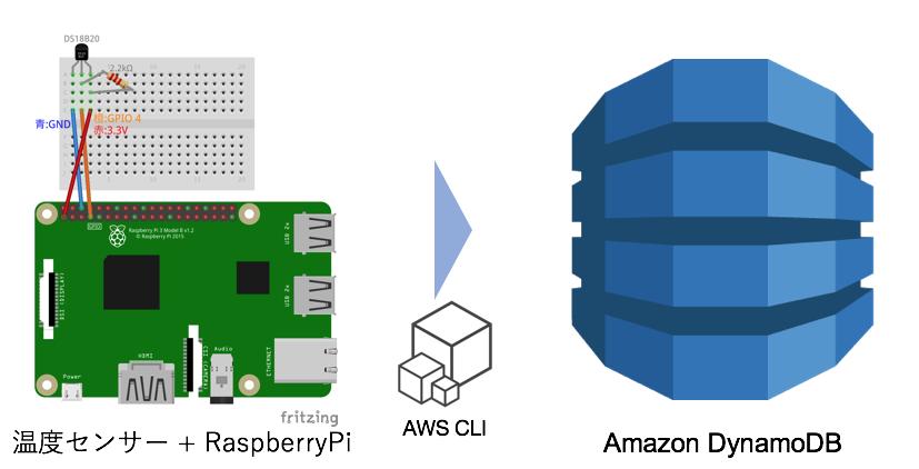 温度データをAWS CLIでDynamoDBに書き込む - IoT kyoto