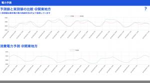 東京電力天気予報